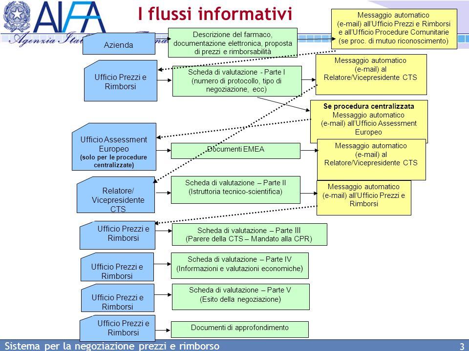 Sistema per la negoziazione prezzi e rimborso 24 Lista delle domande di negoziazione (3)
