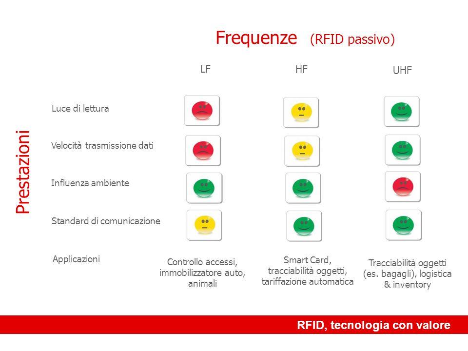 RFID, tecnologia con valore RFID: gli standard Lo standard 18000 si suddivide in: ISO 18000–2 : 125Khz ISO 18000–3 : 13,56Mhz (ISO 15693 - ISO 14443A & B - EPC) ISO 18000–4 : 2,45Ghz ISO 18000–5 : 5,8Ghz ISO 18000–6 : 865-928 Mhz (A,B &C – EPC) Lo standard ISO stabilisce che i dati utili per la tracciabilità possano risiedere sul tag, offrendo quindi un sistema dinformazione distribuito e worldwide