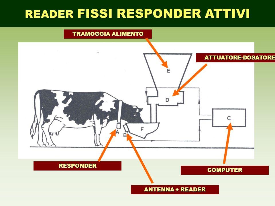 READER FISSI RESPONDER ATTIVI ANTENNA + READER COMPUTER TRAMOGGIA ALIMENTO ATTUATORE-DOSATORE RESPONDER