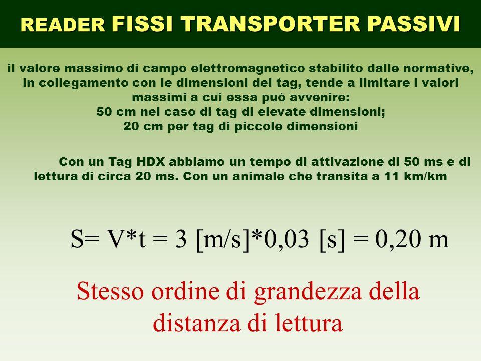 S= V*t = 3 [m/s]*0,03 [s] = 0,20 m READER FISSI TRANSPORTER PASSIVI il valore massimo di campo elettromagnetico stabilito dalle normative, in collegamento con le dimensioni del tag, tende a limitare i valori massimi a cui essa può avvenire: 50 cm nel caso di tag di elevate dimensioni; 20 cm per tag di piccole dimensioni Con un Tag HDX abbiamo un tempo di attivazione di 50 ms e di lettura di circa 20 ms.