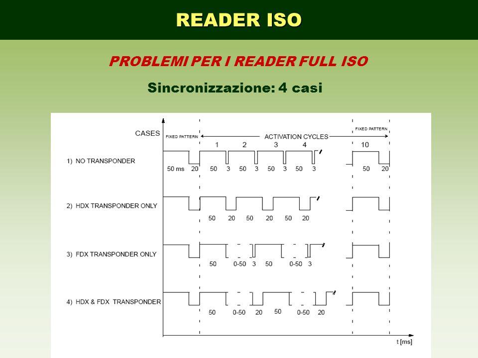 READER ISO PROBLEMI PER I READER FULL ISO Sincronizzazione: 4 casi