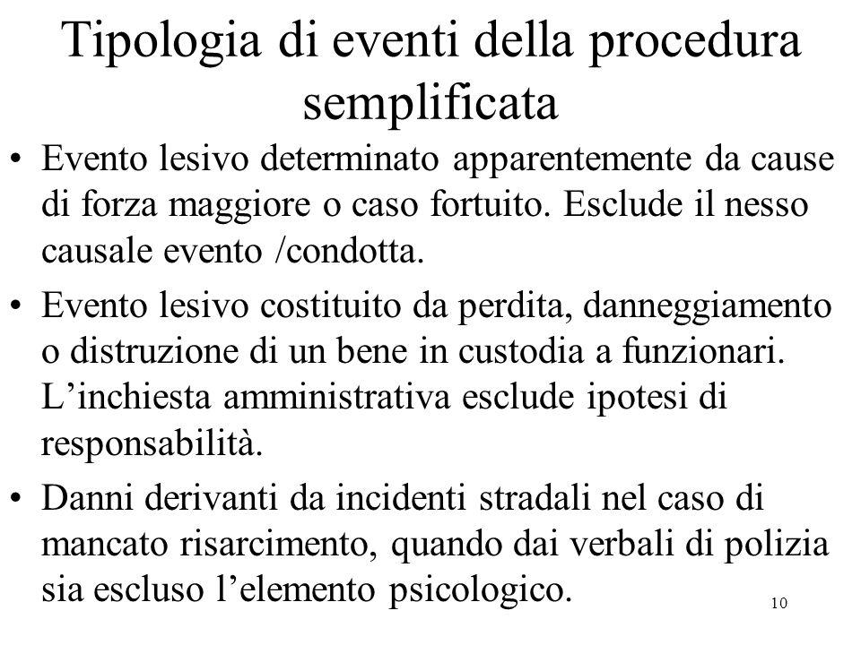 10 Tipologia di eventi della procedura semplificata Evento lesivo determinato apparentemente da cause di forza maggiore o caso fortuito.