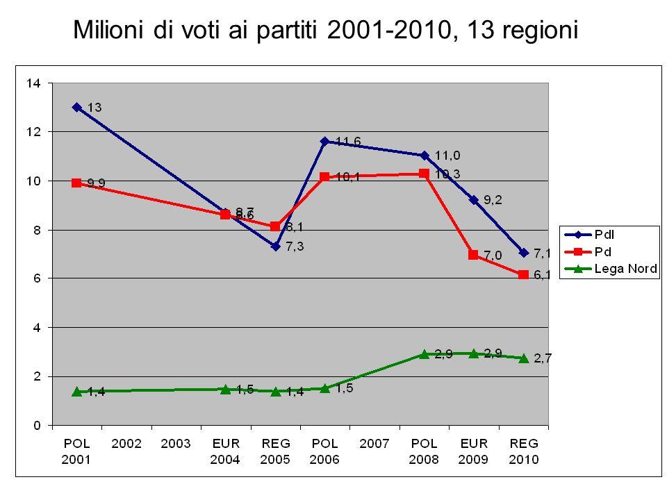 Milioni di voti ai partiti 2001-2010, 13 regioni