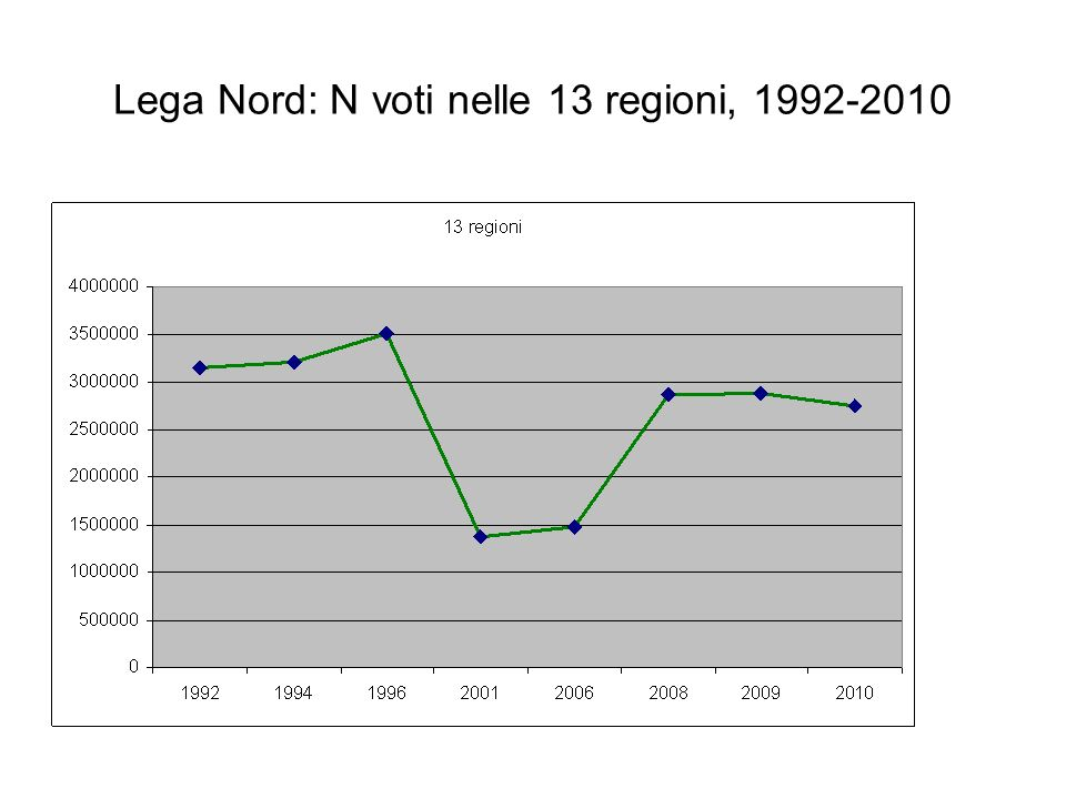Lega Nord: N voti nelle 13 regioni, 1992-2010
