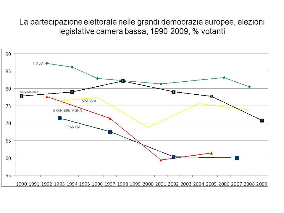 La partecipazione elettorale nelle grandi democrazie europee, elezioni legislative camera bassa, 1990-2009, % votanti