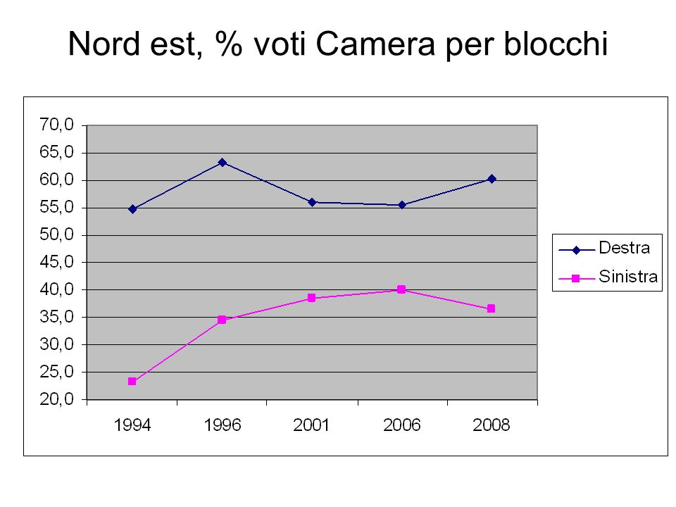 Nord est, % voti Camera per blocchi