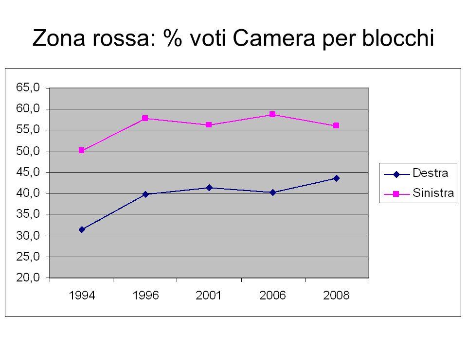 Zona rossa: % voti Camera per blocchi
