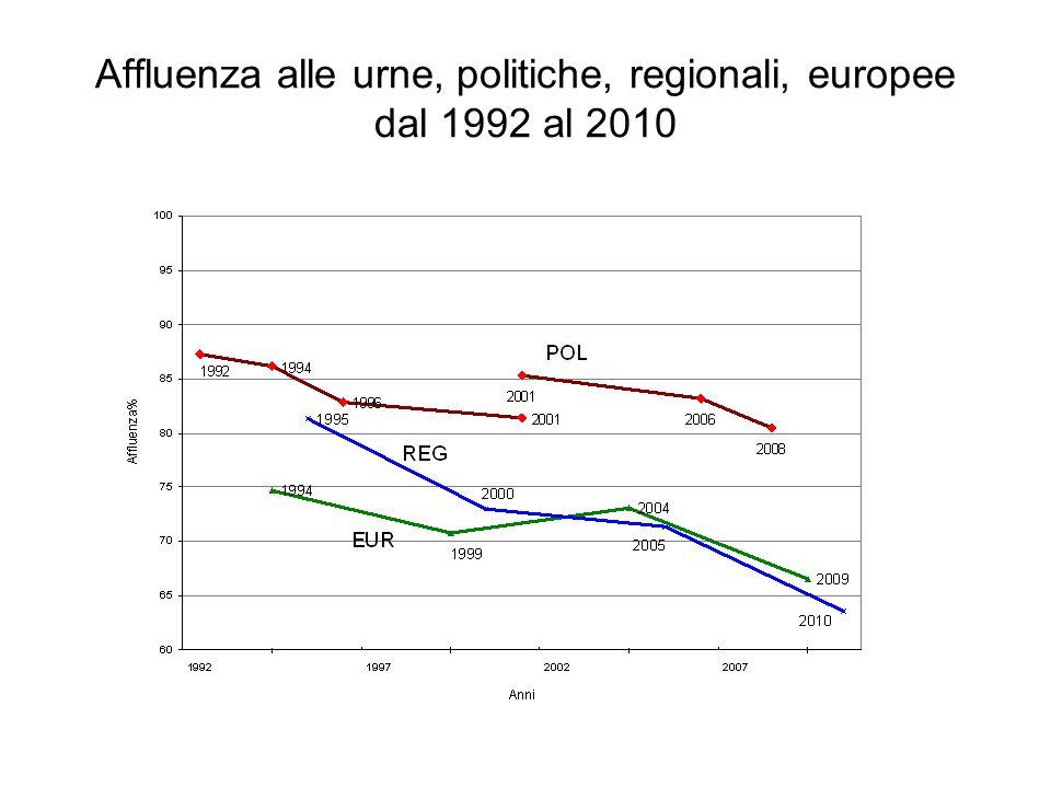 Affluenza alle urne, politiche, regionali, europee dal 1992 al 2010