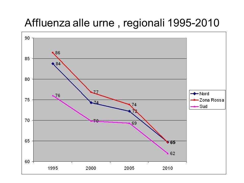 Affluenza alle urne, regionali 1995-2010