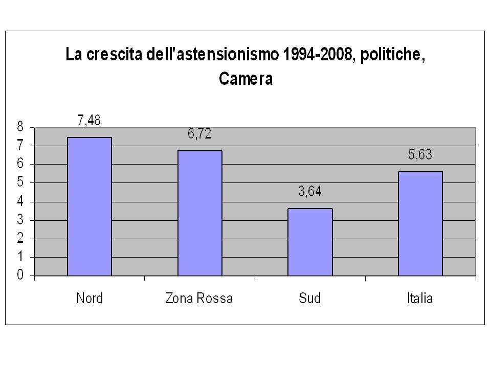 Tassi di preferenza, regionali 2010