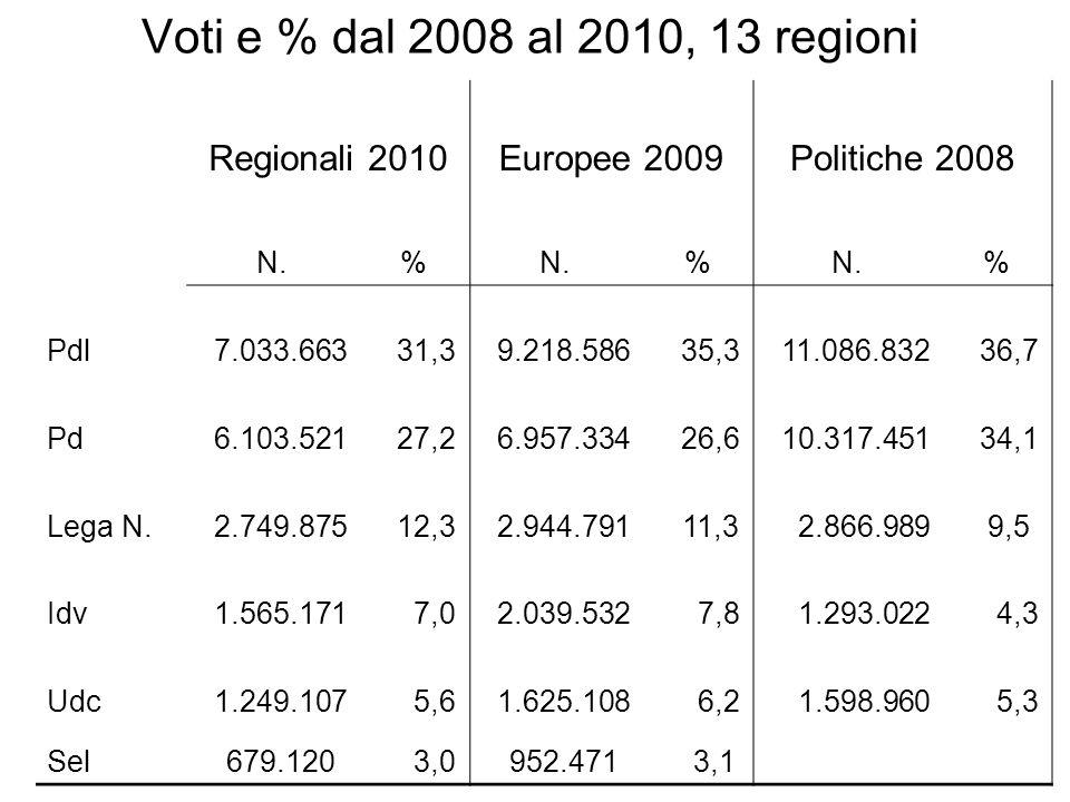 Voti e % dal 2008 al 2010, 13 regioni Regionali 2010Europee 2009Politiche 2008 N.% % % Pdl 7.033.663 31,3 9.218.586 35,3 11.086.832 36,7 Pd 6.103.521 27,2 6.957.334 26,6 10.317.451 34,1 Lega N.