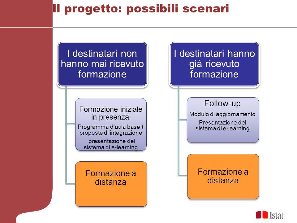 Il progetto: possibili scenari I destinatari non hanno mai ricevuto formazione Formazione iniziale in presenza : Programma daula base + proposte di in