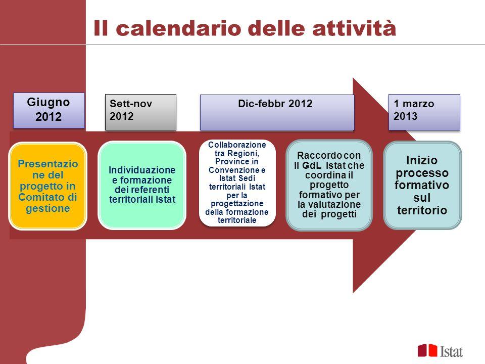 Il calendario delle attività Presentazio ne del progetto in Comitato di gestione Individuazione e formazione dei referenti territoriali Istat Collabor