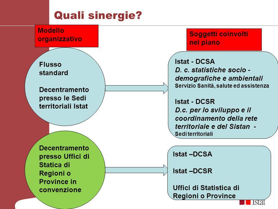 Quali sinergie? Flusso standard Decentramento presso le Sedi territoriali Istat Modello organizzativo Istat - DCSA D. c. statistiche socio - demografi