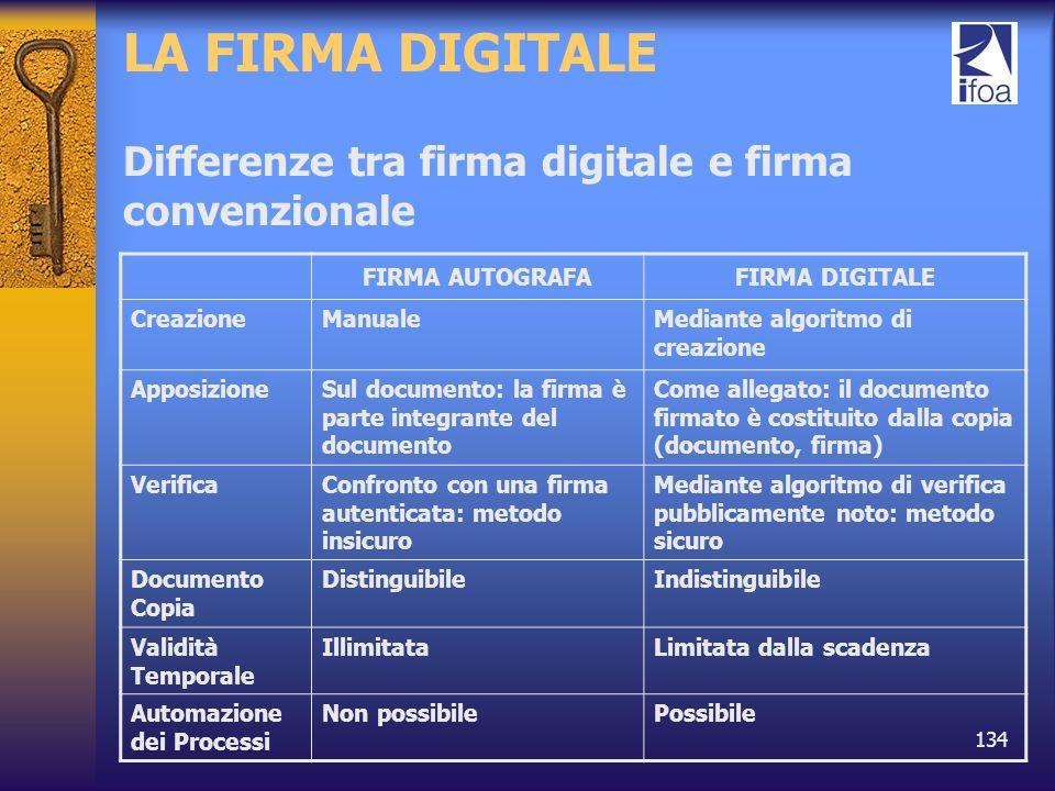 134 LA FIRMA DIGITALE Differenze tra firma digitale e firma convenzionale FIRMA AUTOGRAFAFIRMA DIGITALE CreazioneManualeMediante algoritmo di creazion
