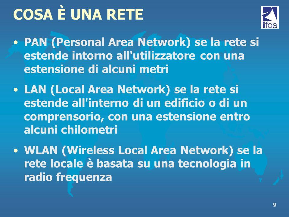 9 COSA È UNA RETE PAN (Personal Area Network) se la rete si estende intorno all'utilizzatore con una estensione di alcuni metri LAN (Local Area Networ