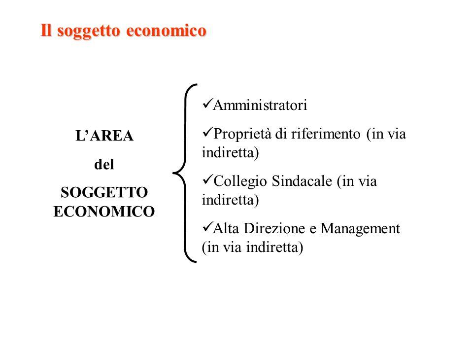 Il soggetto economico LAREA del SOGGETTO ECONOMICO Amministratori Proprietà di riferimento (in via indiretta) Collegio Sindacale (in via indiretta) Al