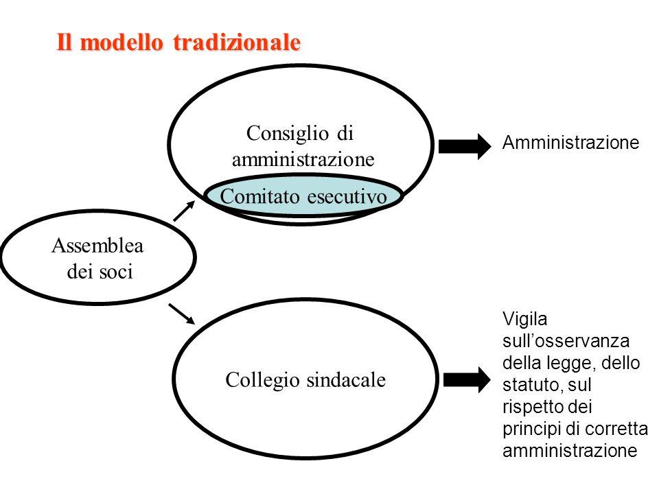 Il modello tradizionale Collegio sindacale Consiglio di amministrazione Assemblea dei soci Comitato esecutivo Amministrazione Vigila sullosservanza de
