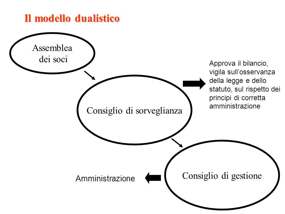 Il modello dualistico Assemblea dei soci Consiglio di gestione Consiglio di sorveglianza Amministrazione Approva il bilancio, vigila sullosservanza de
