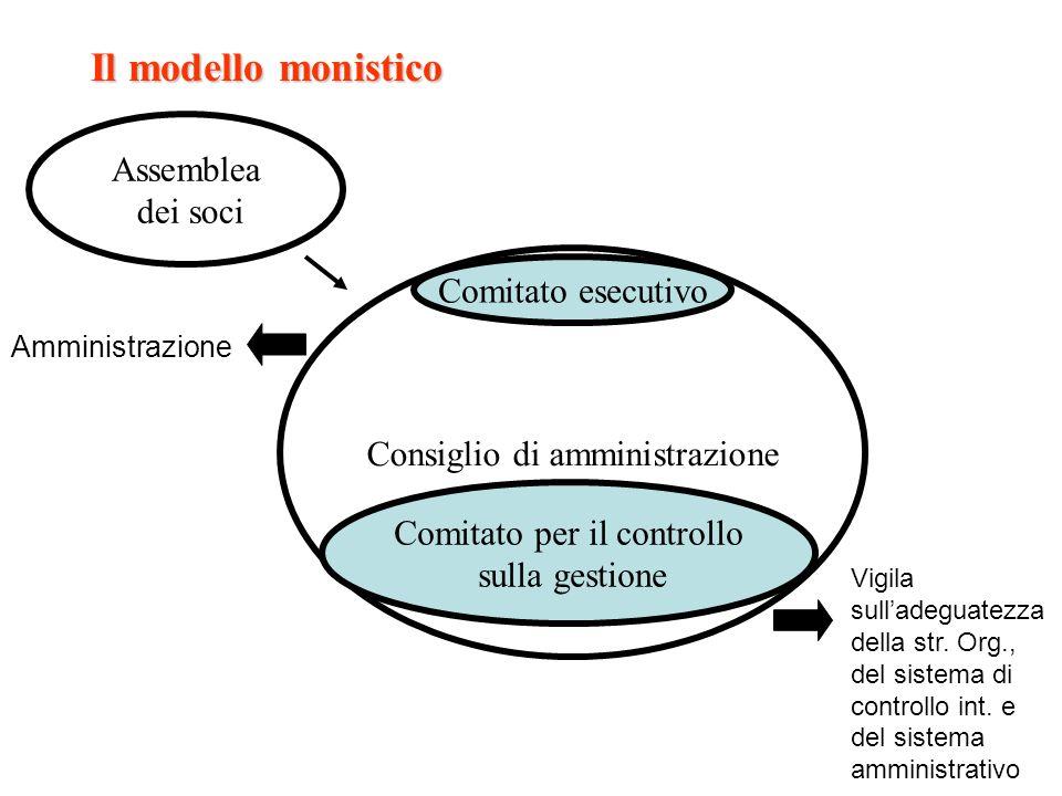 Il modello monistico Assemblea dei soci Consiglio di amministrazione Comitato per il controllo sulla gestione Comitato esecutivo Vigila sulladeguatezz