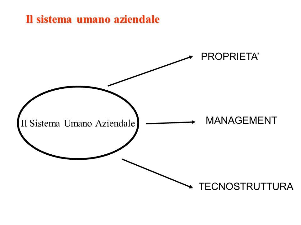 Il sistema umano aziendale Il Sistema Umano Aziendale PROPRIETA MANAGEMENT TECNOSTRUTTURA