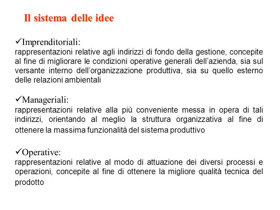 Il sistema delle idee Imprenditoriali: rappresentazioni relative agli indirizzi di fondo della gestione, concepite al fine di migliorare le condizioni