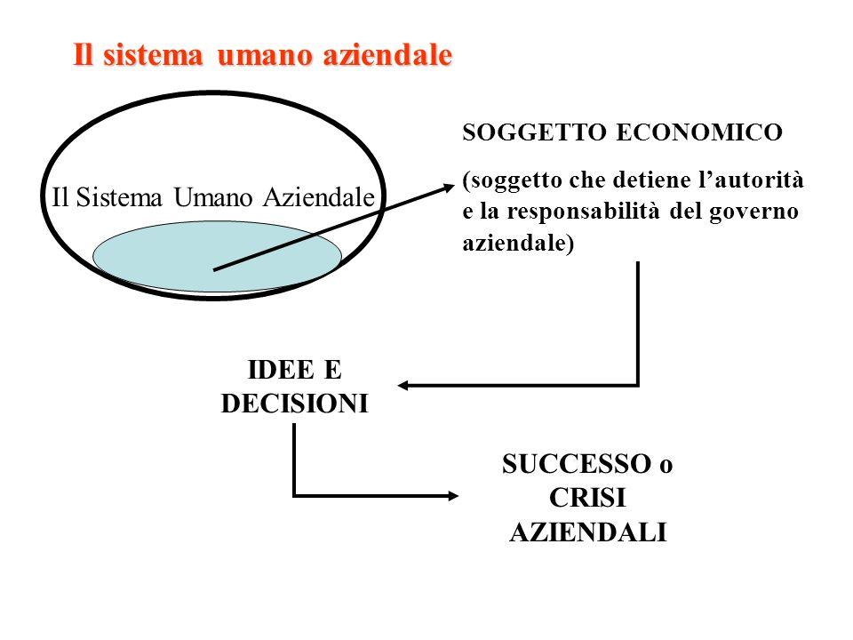 Il sistema umano aziendale Il Sistema Umano Aziendale SOGGETTO ECONOMICO (soggetto che detiene lautorità e la responsabilità del governo aziendale) ID