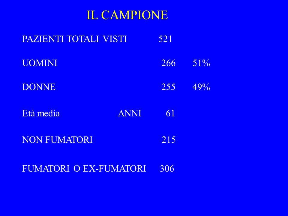 DONNE 255 49% IL CAMPIONE PAZIENTI TOTALI VISTI 521 Età media ANNI 61 NON FUMATORI 215 FUMATORI O EX-FUMATORI 306 UOMINI 266 51%