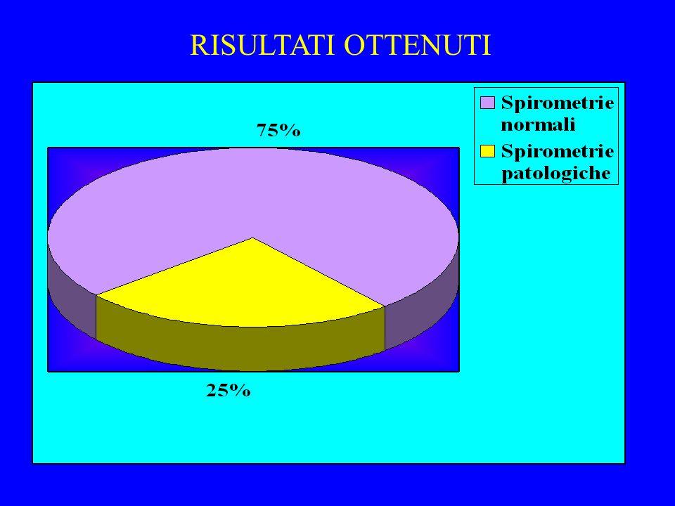 SOLO 21 FRA I SOGGETTI CHE AVEVANO UNA SPIROMETRIA PATOLOGICA (15%) AVEVA SINTOMI RESPIRATORI RISULTATI OTTENUTI SPIROMETRIE NORMALI 390 PARI AL 75% D