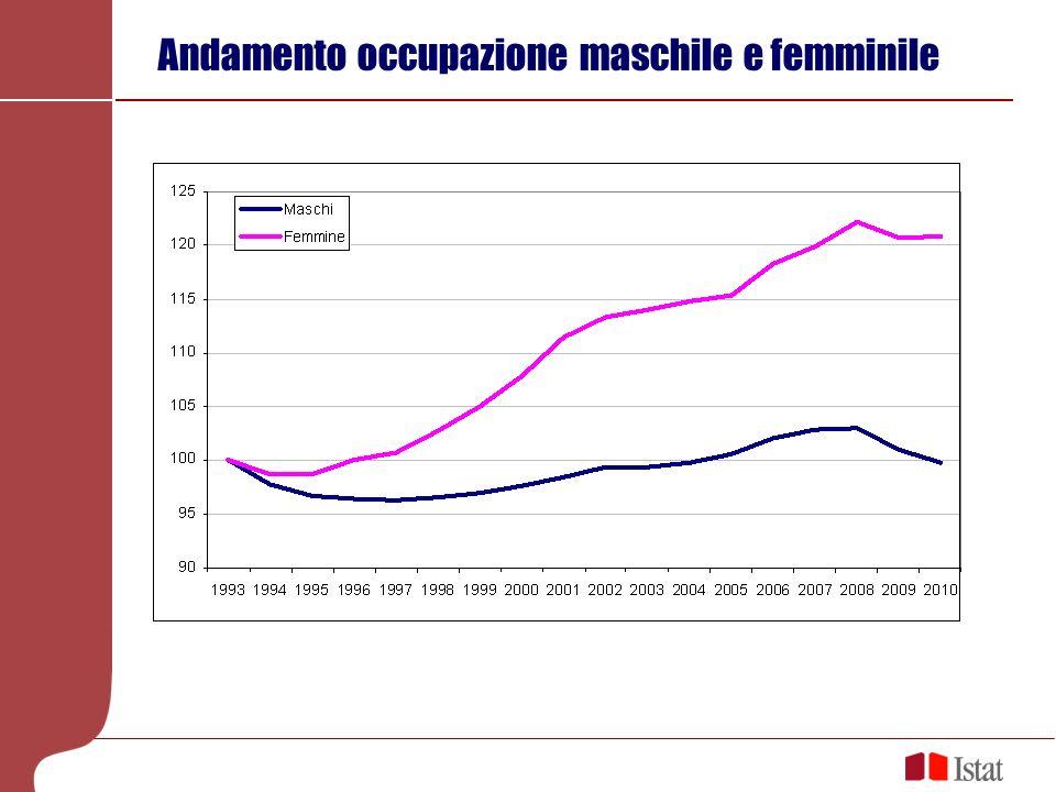 Se sono straniere la situazione è ancora più critica Partecipazione al mercato del lavoro Tasso di occupazione più elevato delle italiane (nel 2010 pari a 50,9% vs.