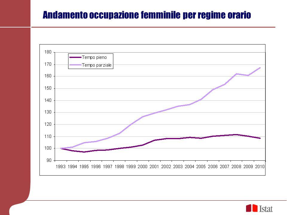 Nonostante la spinta delle donne e la crescita avvenuta, meno della metà oggi lavora Tasso di occupazione 2010: 46,1% ultimi in Europa prima di Malta Il Sud scende al 30,5% contro il 56,1% del Nord Le donne con al massimo la licenza media al 28,3% Al Sud serve la laurea alle donne per arrivare ad un tasso di occupazione superiore al 50%: laureate 62,0% diplomate 39,3% basso titolo di studio 17,4% Tasso di disoccupazione femminile maggiore di quello maschile al contrario dellEuropa (9,7% vs.
