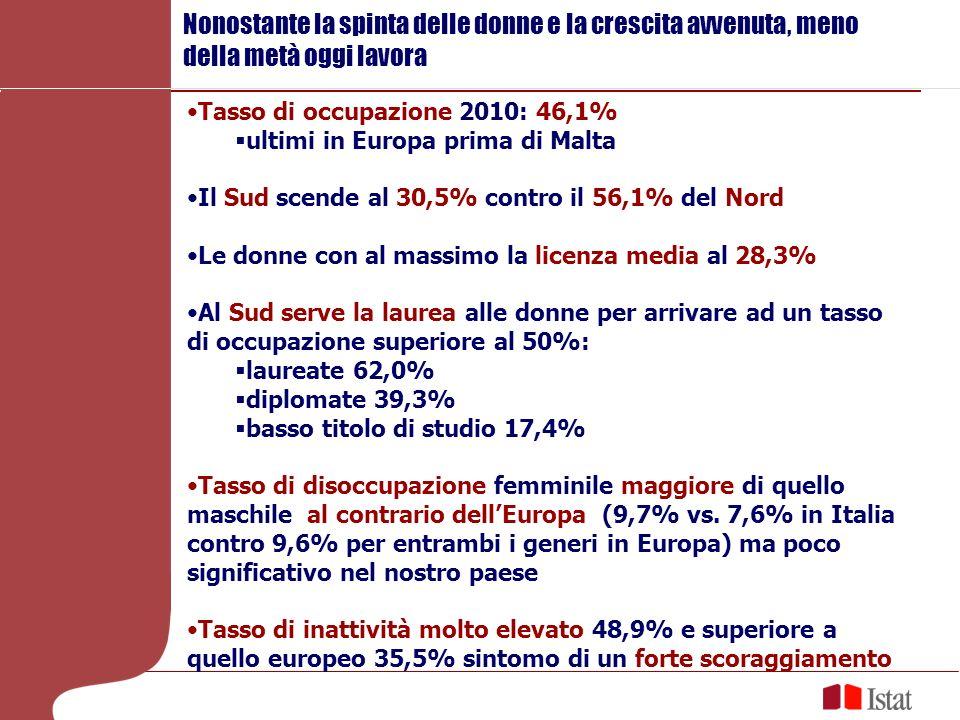Indicatore supplementare al tasso di disoccupazione La quota di donne inattive 15-74 anni che: non cercano attivamente lavoro ma sono subito disponibili a lavorare In Italia è quasi 4 volte più elevata che in Europa (16,6% vs.