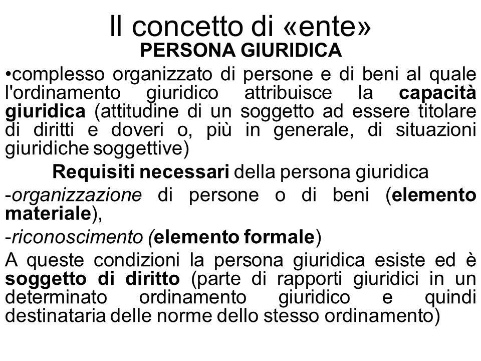 Il concetto di «ente» PERSONA GIURIDICA complesso organizzato di persone e di beni al quale l'ordinamento giuridico attribuisce la capacità giuridica