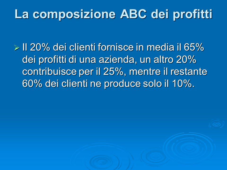 La composizione ABC dei profitti Il 20% dei clienti fornisce in media il 65% dei profitti di una azienda, un altro 20% contribuisce per il 25%, mentre