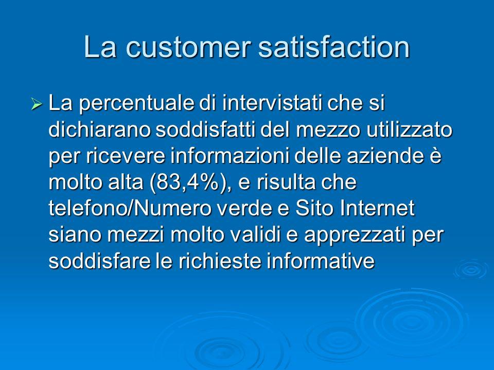 La customer satisfaction La percentuale di intervistati che si dichiarano soddisfatti del mezzo utilizzato per ricevere informazioni delle aziende è m