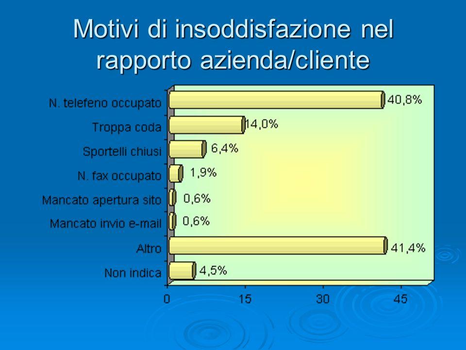 Motivi di insoddisfazione nel rapporto azienda/cliente