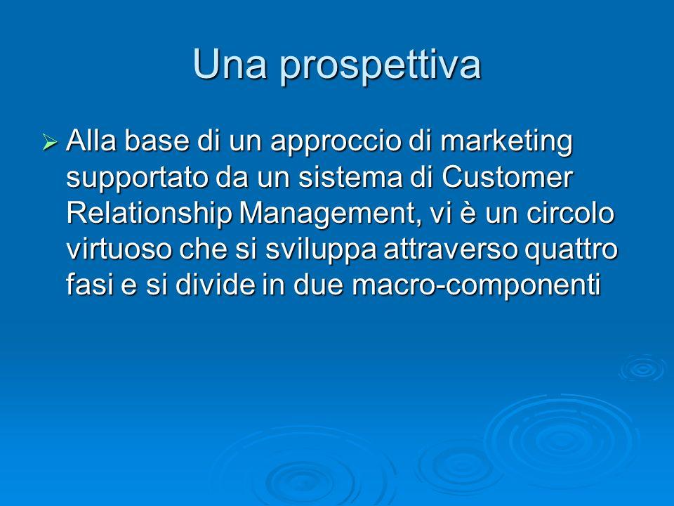 Una prospettiva Alla base di un approccio di marketing supportato da un sistema di Customer Relationship Management, vi è un circolo virtuoso che si s