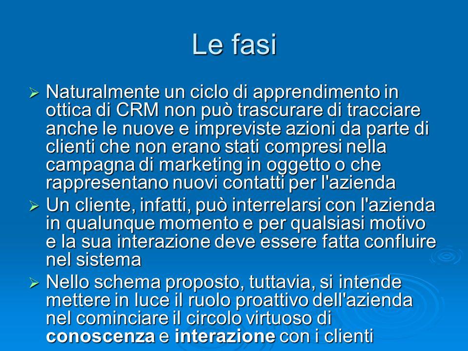 Le fasi Naturalmente un ciclo di apprendimento in ottica di CRM non può trascurare di tracciare anche le nuove e impreviste azioni da parte di clienti