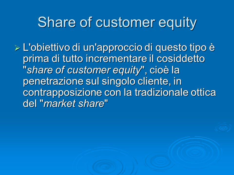 Share of customer equity L'obiettivo di un'approccio di questo tipo è prima di tutto incrementare il cosiddetto