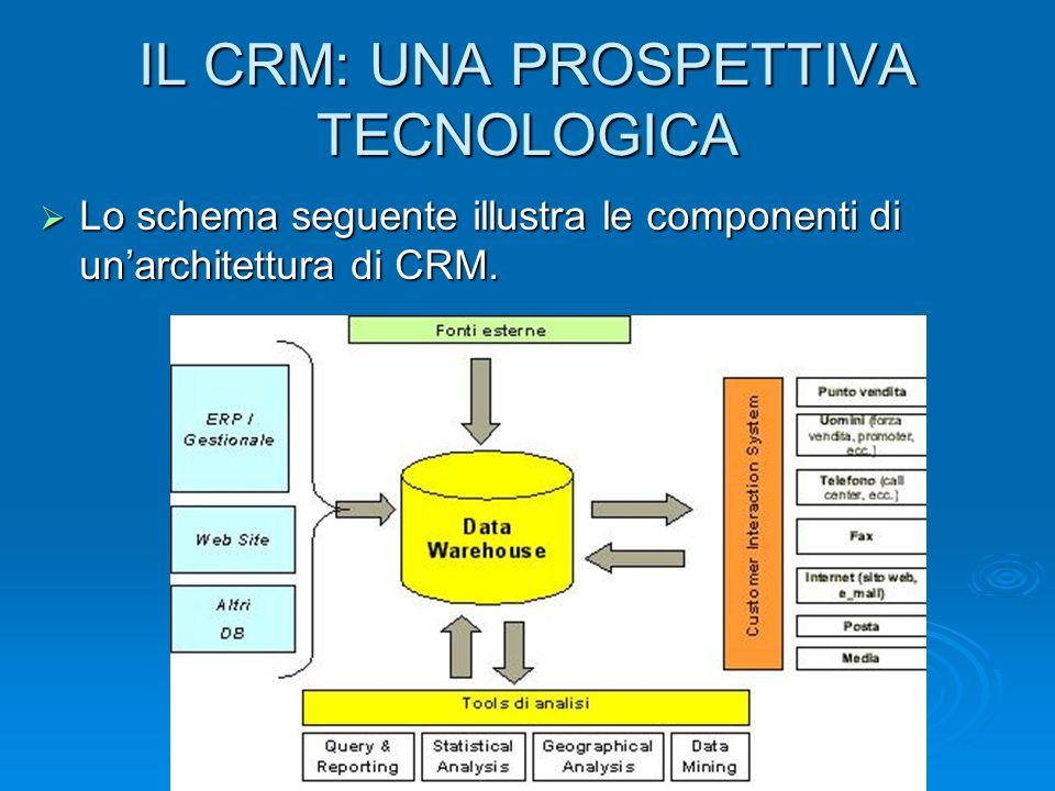 IL CRM: UNA PROSPETTIVA TECNOLOGICA Lo schema seguente illustra le componenti di unarchitettura di CRM. Lo schema seguente illustra le componenti di u