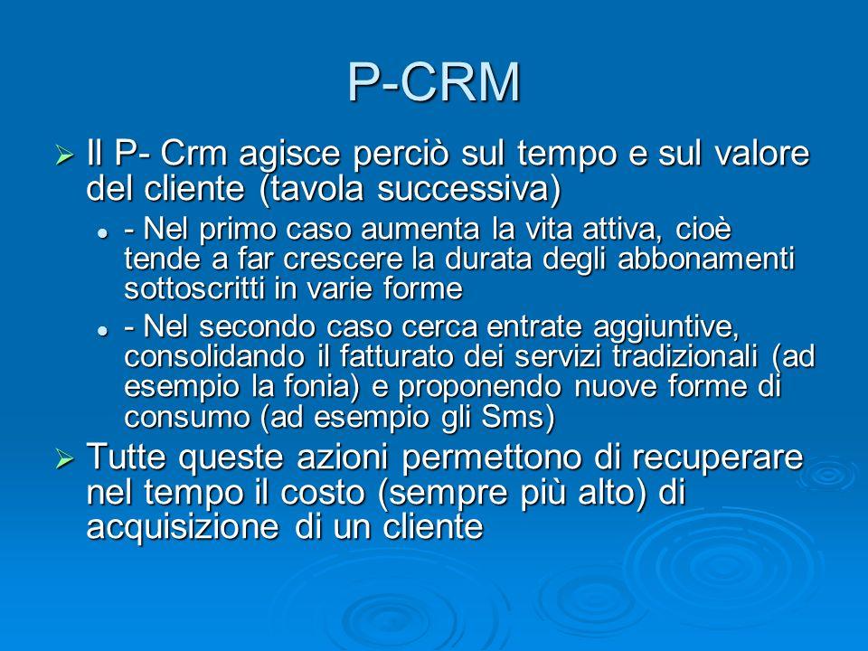 Il P- Crm agisce perciò sul tempo e sul valore del cliente (tavola successiva) Il P- Crm agisce perciò sul tempo e sul valore del cliente (tavola succ