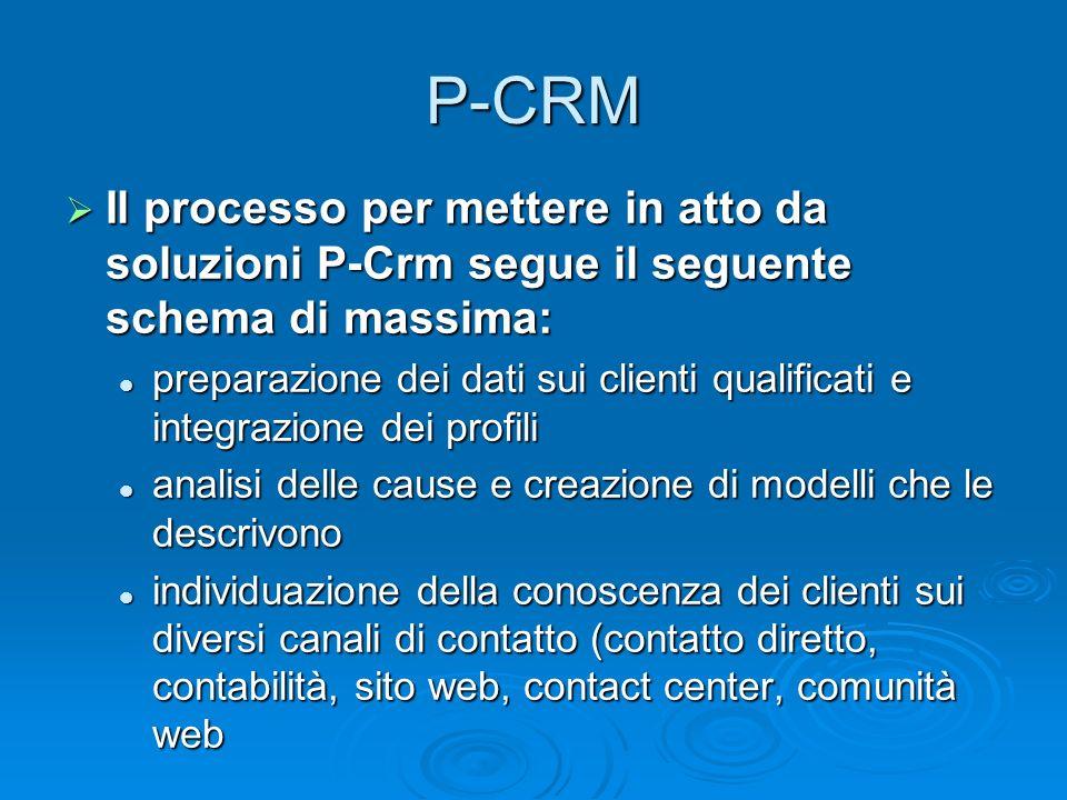 Il processo per mettere in atto da soluzioni P-Crm segue il seguente schema di massima: Il processo per mettere in atto da soluzioni P-Crm segue il se