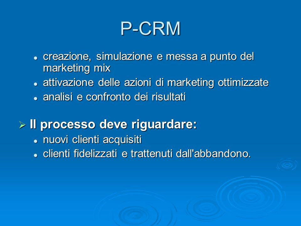 creazione, simulazione e messa a punto del marketing mix creazione, simulazione e messa a punto del marketing mix attivazione delle azioni di marketin