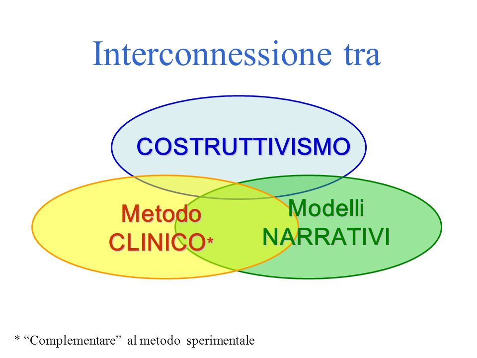 COSTRUTTIVISMO Metodo CLINICO * Modelli NARRATIVI Interconnessione tra * Complementare al metodo sperimentale