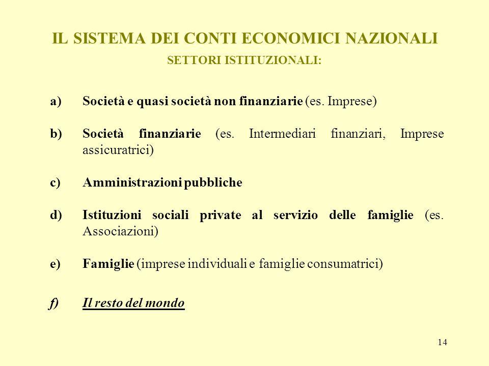 14 IL SISTEMA DEI CONTI ECONOMICI NAZIONALI SETTORI ISTITUZIONALI: a)Società e quasi società non finanziarie (es. Imprese) b)Società finanziarie (es.