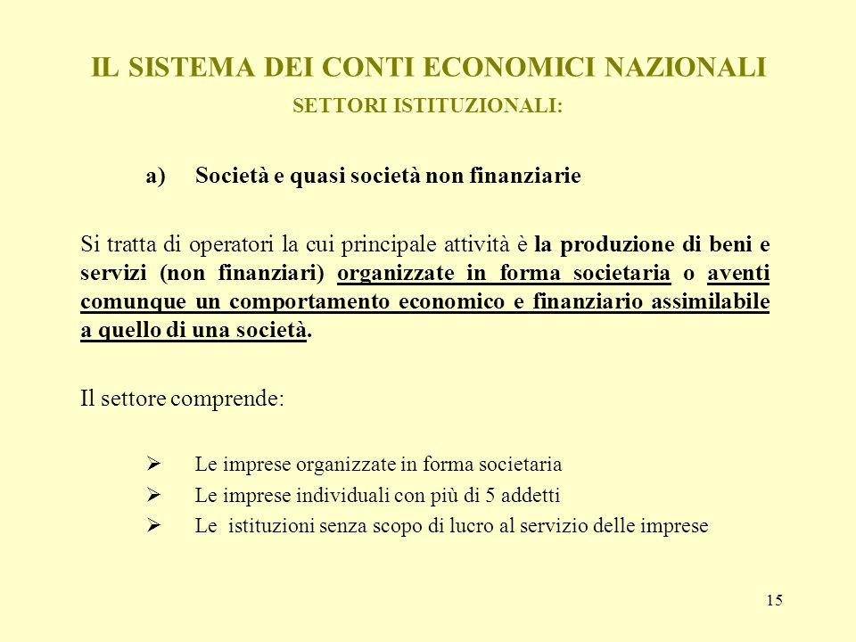 15 IL SISTEMA DEI CONTI ECONOMICI NAZIONALI SETTORI ISTITUZIONALI: a)Società e quasi società non finanziarie Si tratta di operatori la cui principale