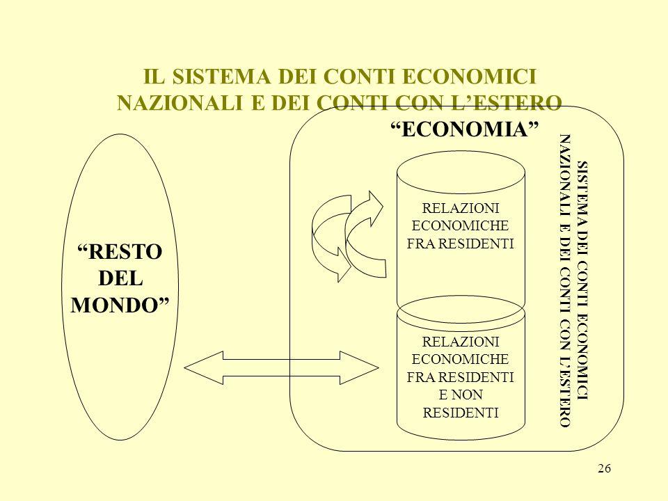 26 IL SISTEMA DEI CONTI ECONOMICI NAZIONALI E DEI CONTI CON LESTERO SISTEMA DEI CONTI ECONOMICI NAZIONALI E DEI CONTI CON LESTERO RELAZIONI ECONOMICHE