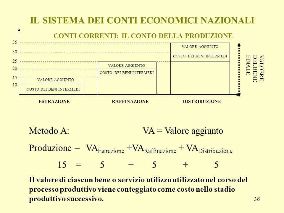 36 IL SISTEMA DEI CONTI ECONOMICI NAZIONALI CONTI CORRENTI: IL CONTO DELLA PRODUZIONE Metodo A: VA = Valore aggiunto Produzione = VA Estrazione +VA Ra