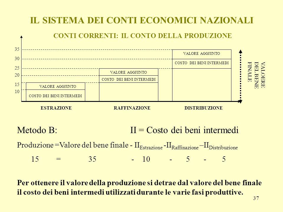 37 IL SISTEMA DEI CONTI ECONOMICI NAZIONALI CONTI CORRENTI: IL CONTO DELLA PRODUZIONE Metodo B: II = Costo dei beni intermedi Produzione =Valore del b