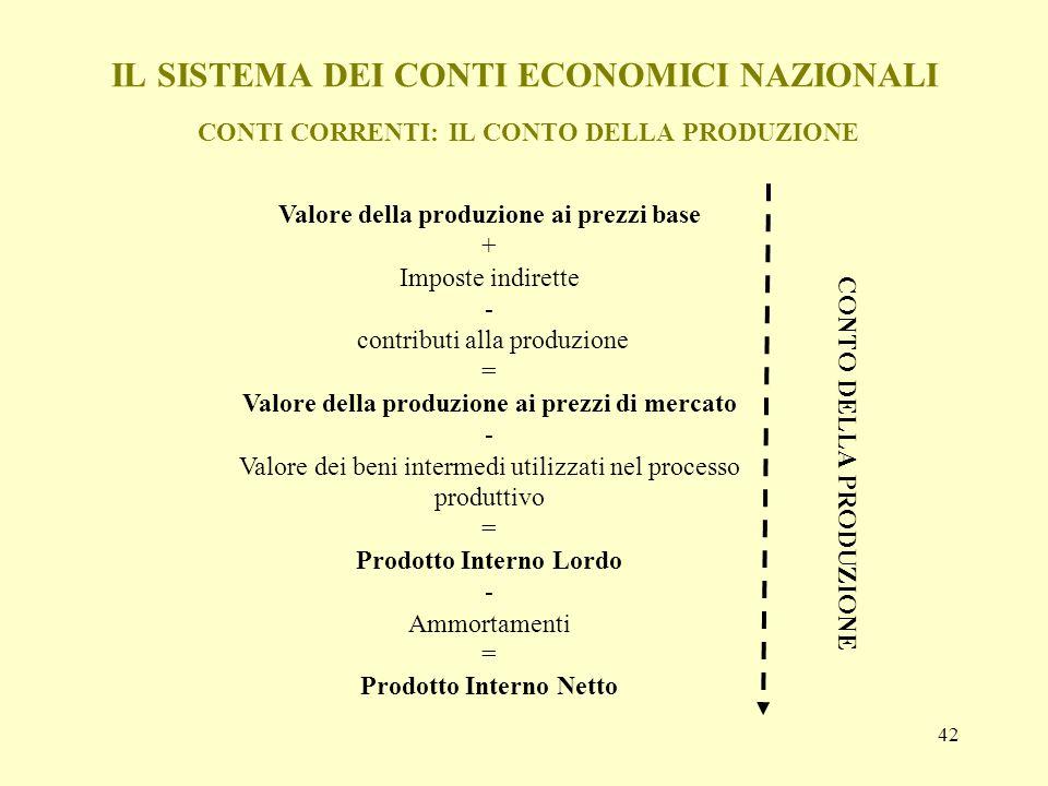 42 IL SISTEMA DEI CONTI ECONOMICI NAZIONALI CONTI CORRENTI: IL CONTO DELLA PRODUZIONE Valore della produzione ai prezzi base + Imposte indirette - con